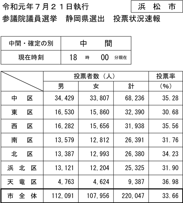 18時現在の浜松市参院選投票速報PDF