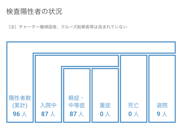 【7月28日】浜松市で9名の新型コロナ感染症患者を確認