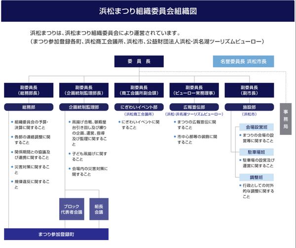 浜松まつり組織委員会