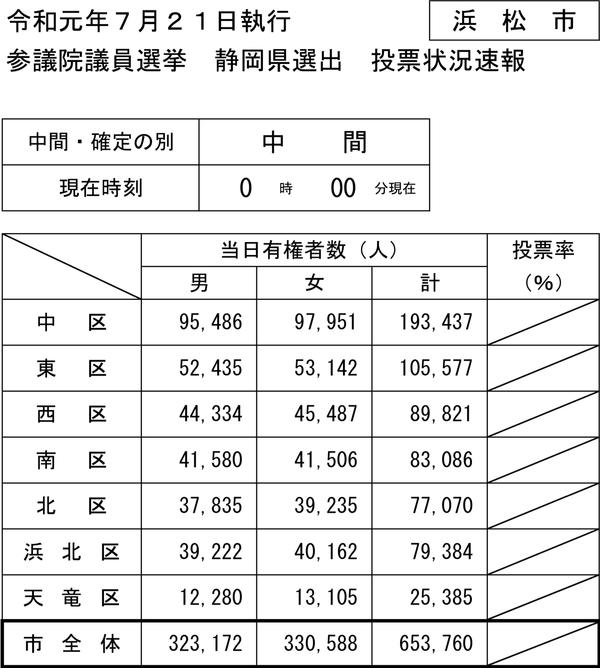 当日有権者数PDF
