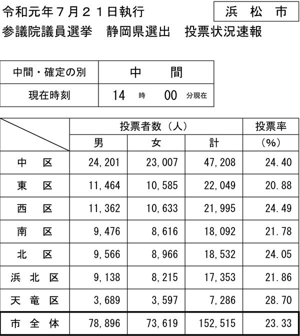 14時現在の浜松市参院選投票速報PDF