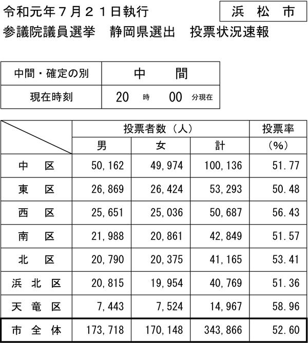 20時現在の浜松市参院選投票速報PDF