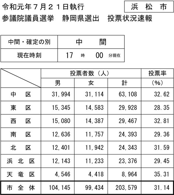 17時現在の浜松市参院選投票速報PDF