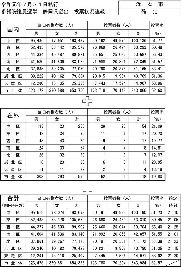 浜松市参院選投票確定PDF