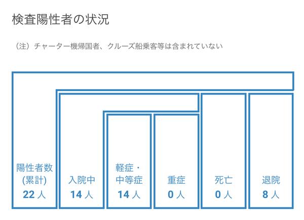 浜松市で5名(18-22例目)の新型コロナ感染症の患者を確認