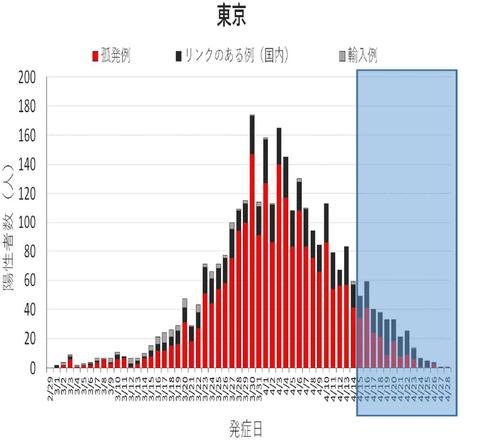 新規発症者数(東京)