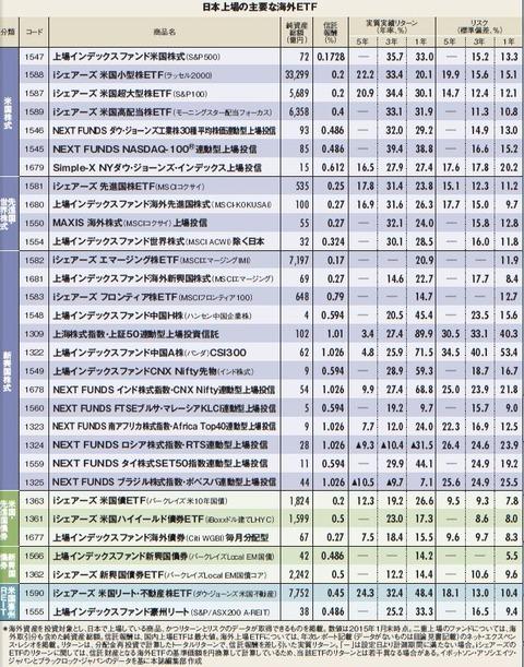 海外ETF表