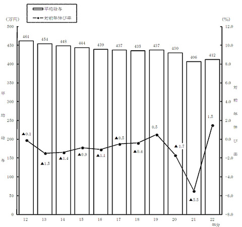 給与推移グラフ