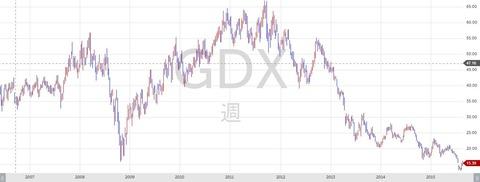 GDX - コピー