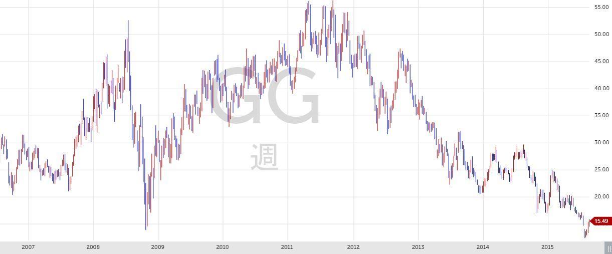 モント マイニング 株価 ニュー