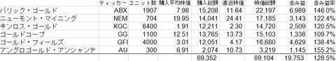 160206 産金株 - コピー