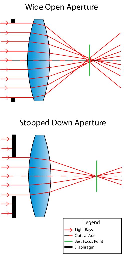 絞りを絞る事で入射角度が制限され、最適なフォーカスポイントが奥にズレる
