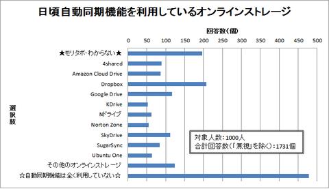storage_auto_graph