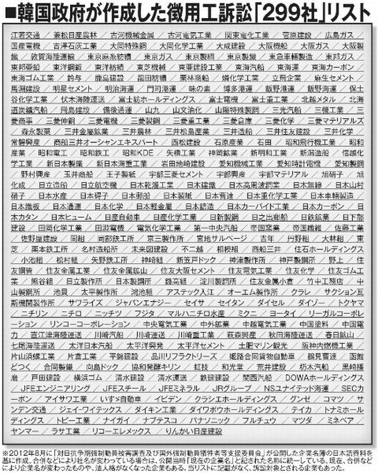 【驚愕】新日鉄住金に続いて韓国から難癖をつけられうな299社はここ!