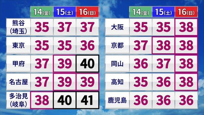 【暑い】今週末各地の気温殺人級wwwwwwwwwww