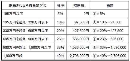 所得税率表