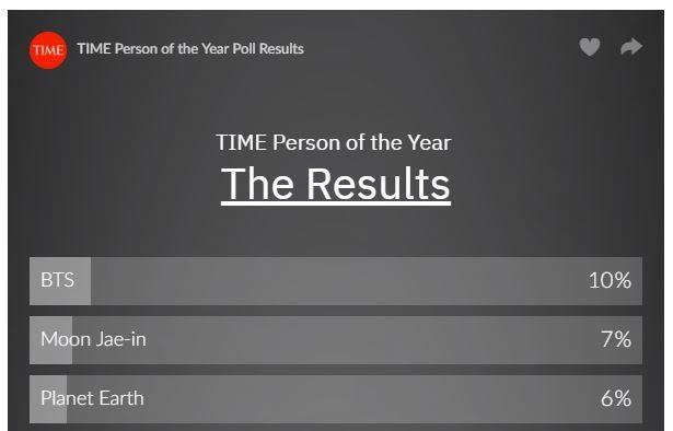 防弾少年団、TIME「今年の人」読者投票部門一位に選ばれるwwwwwwwww
