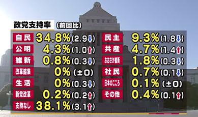 民進党3月