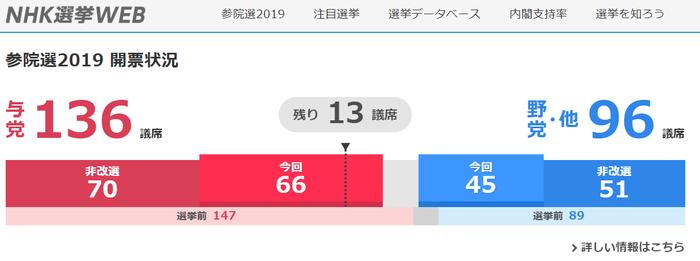 【参院選】自公、改選議席の過半数議席は確保…改選前の77には届かず