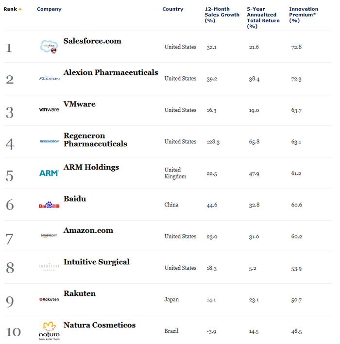 The World's Most Innovative Companies - Forbes