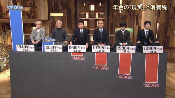 日本維新の会の公約「年金を賦課方式から積み立て方式へ」