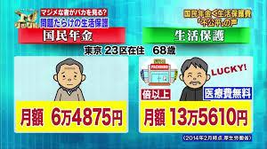生活保護世帯への支給額が月約21万9000円から約19万4000円に減額される事で受給者達が激怒