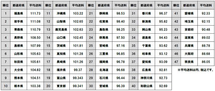 image_ranking