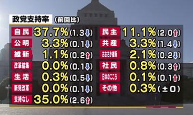 民進党2月