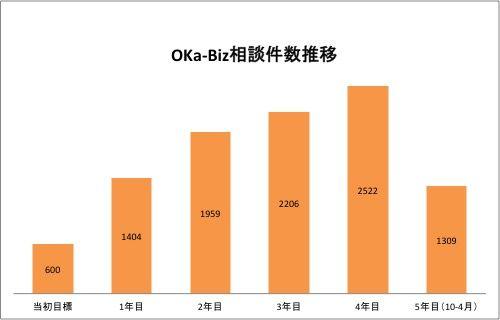 OKa-Biz相談件数推移グラフ