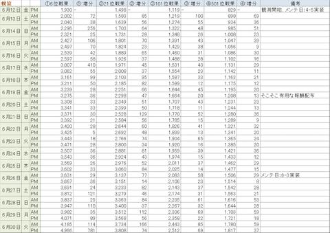 【艦これ】2015/6月 平和な幌筵泊地サーバ 戦果推移