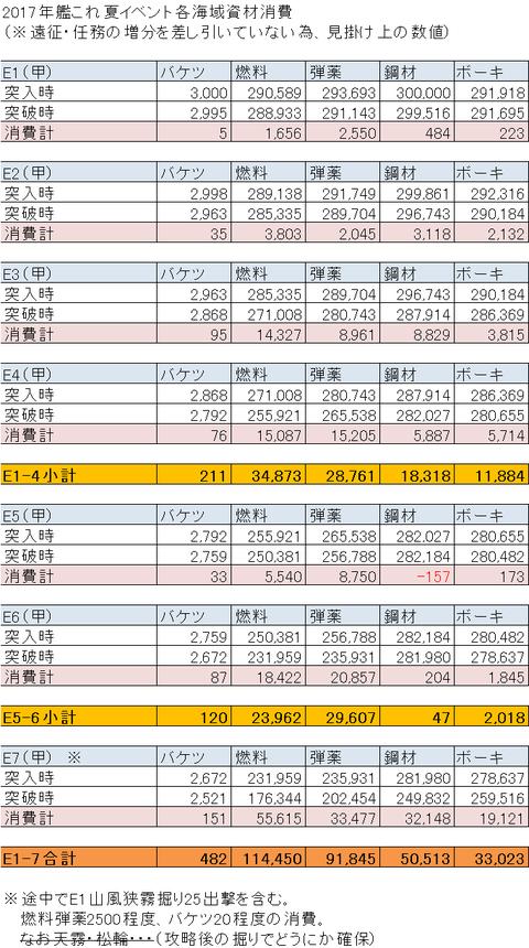 【艦これ】2017夏イベ消費資材まとめ