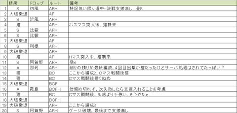 【艦これ】2015冬イベE-2「トラック泊地空襲」メモ