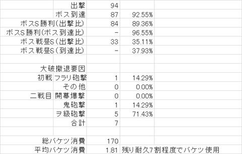 【艦これ】5-4周回ログ(2014/11月版その②)