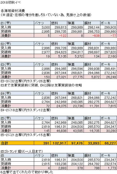 【艦これ】2018初秋イベ消費資材まとめ