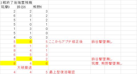 【艦これ】5-4周回ログ(2014/11月版補遺)
