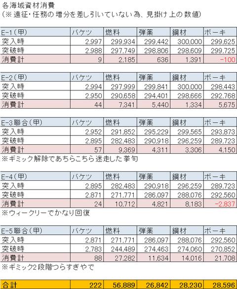 【艦これ】2016秋イベ消費資材まとめ