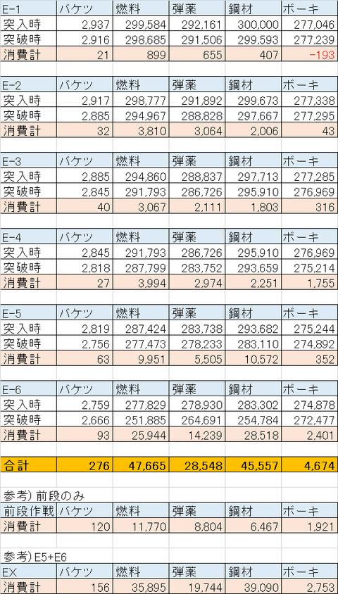 【艦これ】2015春イベ消費資材まとめ