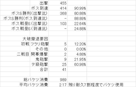 【艦これ】5-4周回ログ(2014/11月版その③)