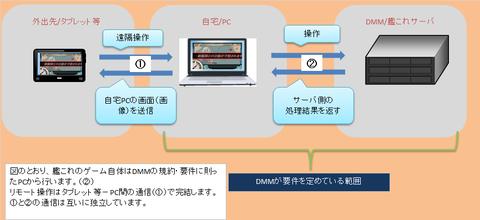 【艦これ】リモートデスクトップ注意事項メモ