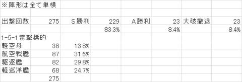【艦これ】菱餅掘りメモ(1-5編):2015/3/11追記