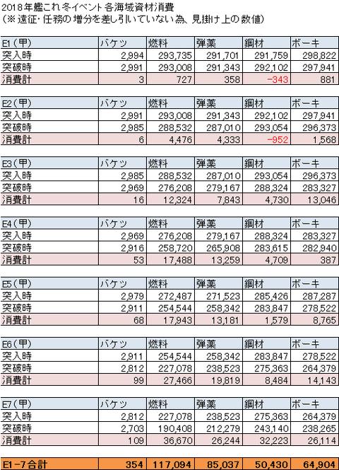 【艦これ】2018冬イベ消費資材まとめ