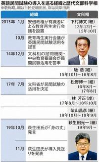 s-20191107下村博文