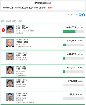 20200705東京都知事選