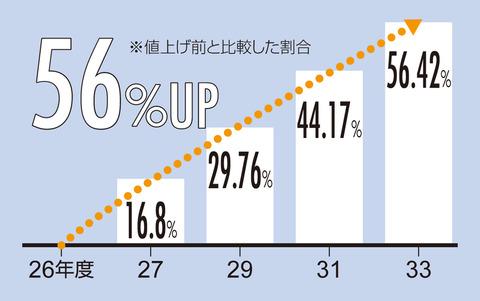 国保税グラフ