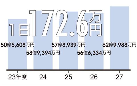 公債費グラフ