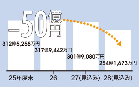 基金残高グラフ