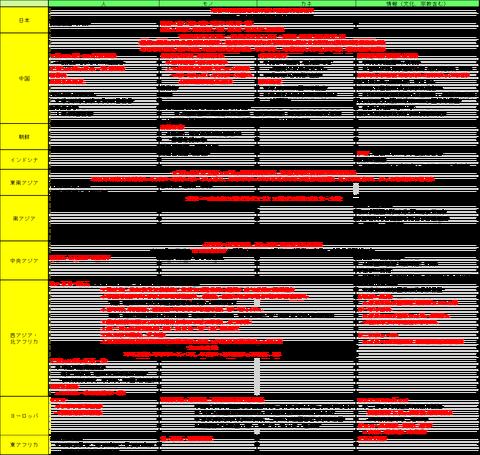 2015東大チャート