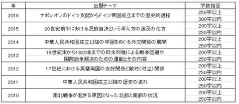 早稲田法論述一覧2010-16