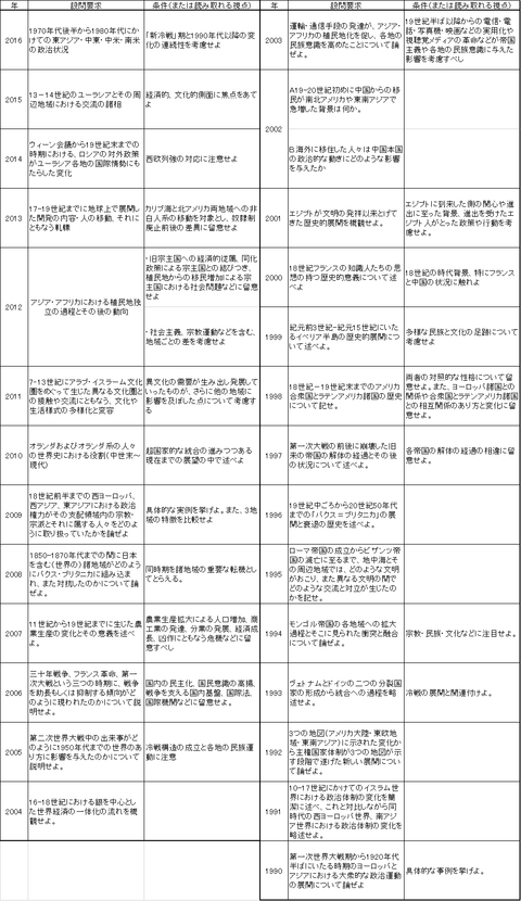 東大設問内容(2016-1990)