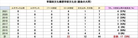 早稲田文化構想傾向分析 - コピー